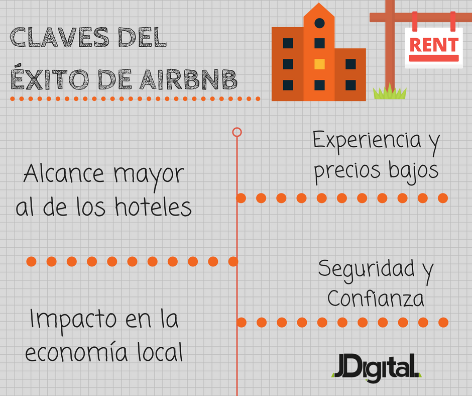 exito-aribnb-claves