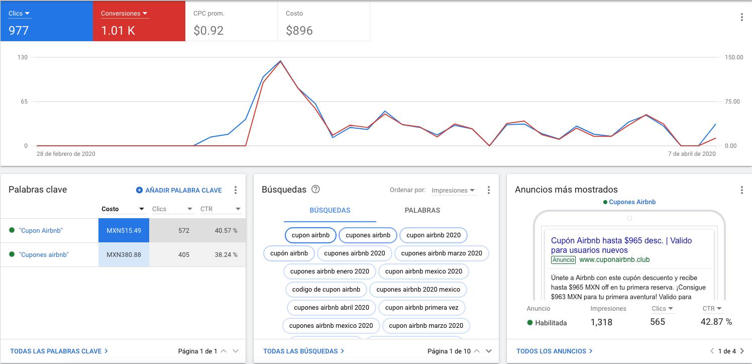 Campañas de Google Ads, Cupon Airbnb, Agencia Marketing Digital