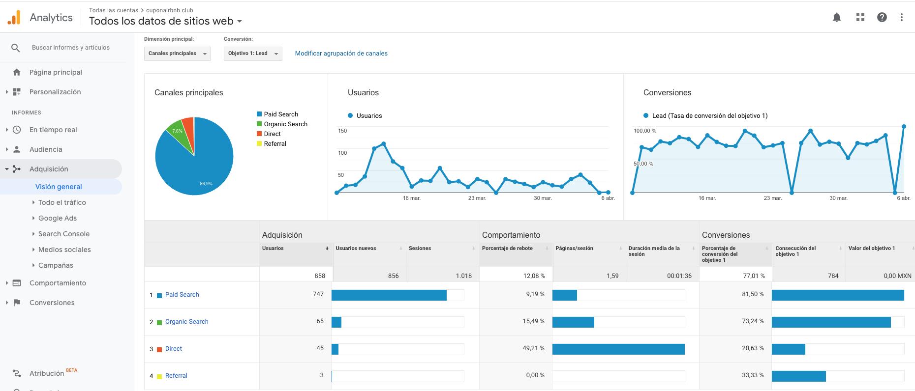 Google Analytics, Cupón Airbnb, Marketing Digital